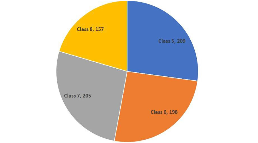 800_STUDENTS